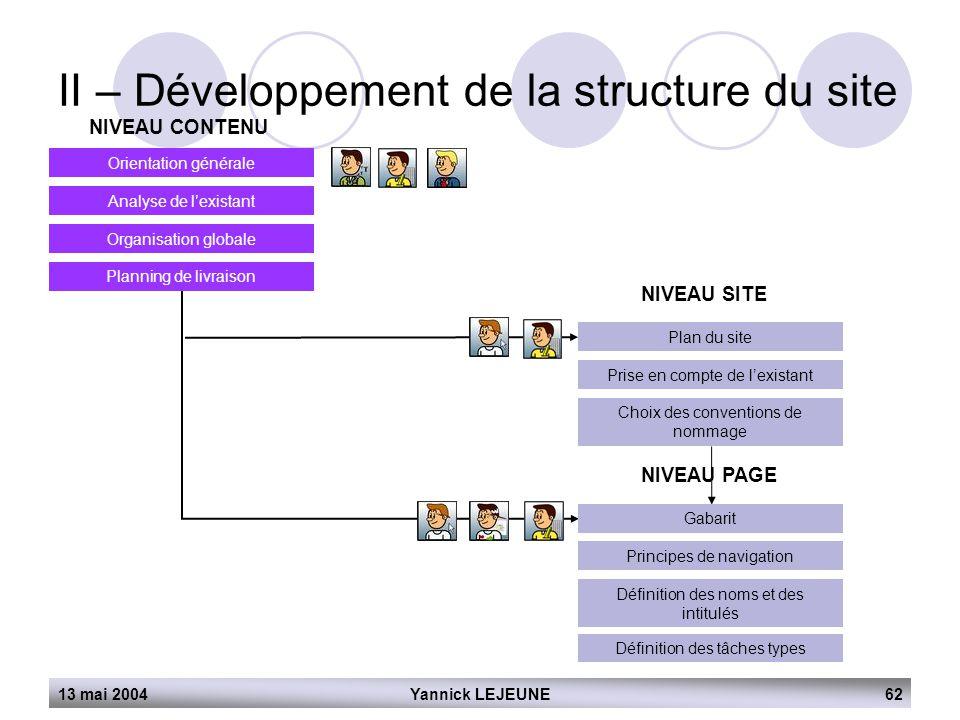 13 mai 2004Yannick LEJEUNE62 II – Développement de la structure du site NIVEAU CONTENU Orientation générale Analyse de l'existant Organisation globale