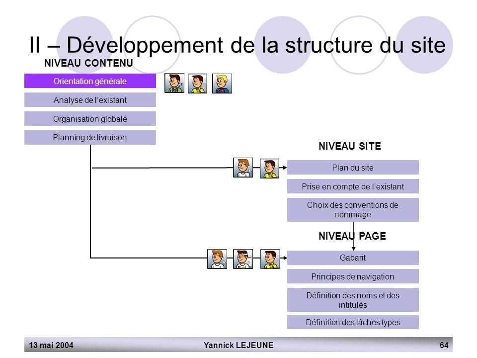 13 mai 2004Yannick LEJEUNE64 II – Développement de la structure du site NIVEAU CONTENU Orientation générale Analyse de l'existant Organisation globale
