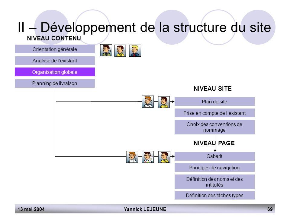 13 mai 2004Yannick LEJEUNE69 II – Développement de la structure du site NIVEAU CONTENU Orientation générale Analyse de l'existant Organisation globale