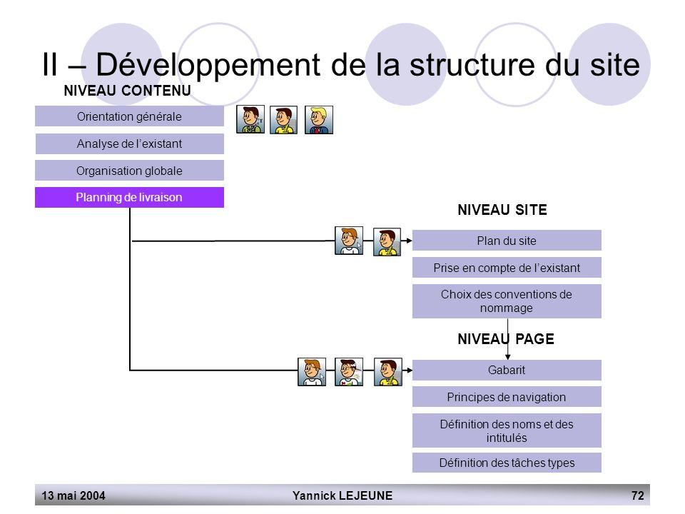 13 mai 2004Yannick LEJEUNE72 II – Développement de la structure du site NIVEAU CONTENU Orientation générale Analyse de l'existant Organisation globale