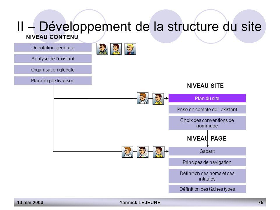 13 mai 2004Yannick LEJEUNE75 II – Développement de la structure du site NIVEAU CONTENU Orientation générale Analyse de l'existant Organisation globale