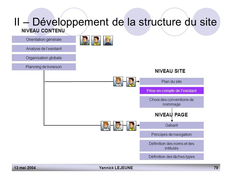 13 mai 2004Yannick LEJEUNE79 II – Développement de la structure du site NIVEAU CONTENU Orientation générale Analyse de l'existant Organisation globale