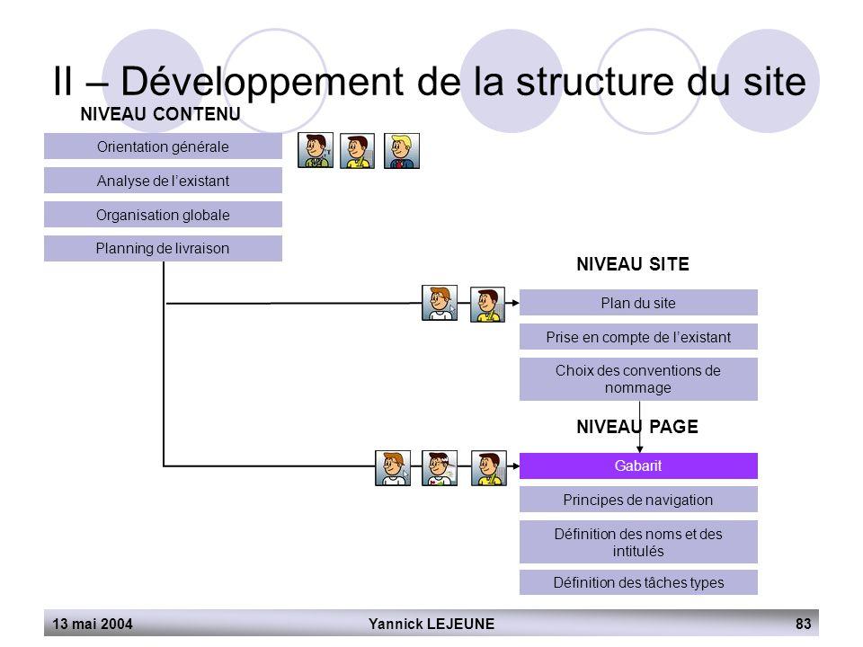 13 mai 2004Yannick LEJEUNE83 II – Développement de la structure du site NIVEAU CONTENU Orientation générale Analyse de l'existant Organisation globale