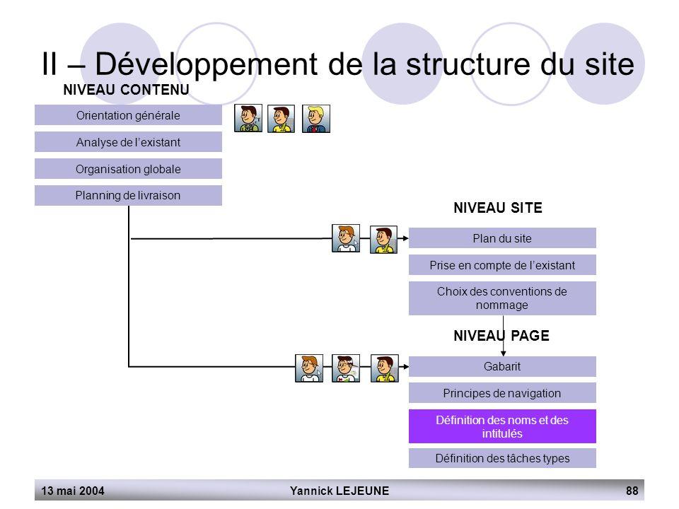 13 mai 2004Yannick LEJEUNE88 II – Développement de la structure du site NIVEAU CONTENU Orientation générale Analyse de l'existant Organisation globale