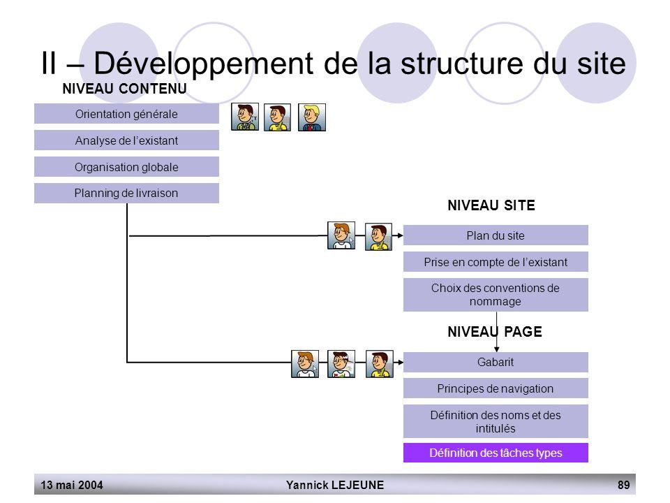13 mai 2004Yannick LEJEUNE89 II – Développement de la structure du site NIVEAU CONTENU Orientation générale Analyse de l'existant Organisation globale