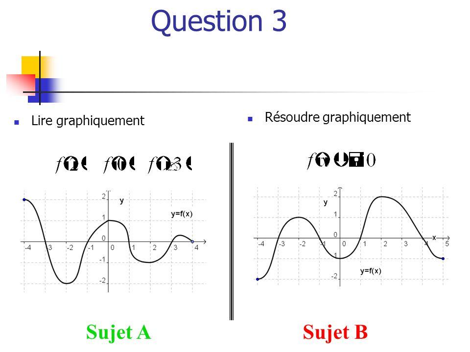 Question 3 Sujet ASujet B  Lire graphiquement  Résoudre graphiquement