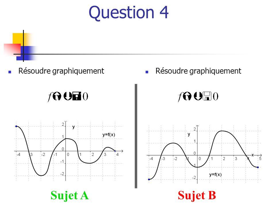 Question 4 Sujet ASujet B  Résoudre graphiquement