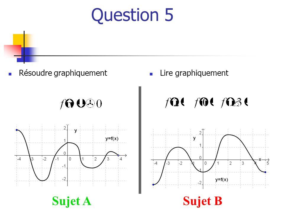 Question 5 Sujet ASujet B  Résoudre graphiquement  Lire graphiquement