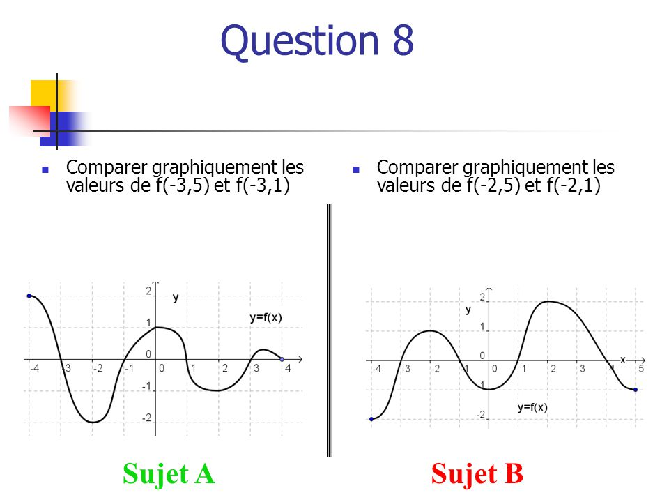Question 8 Sujet ASujet B  Comparer graphiquement les valeurs de f(-3,5) et f(-3,1)  Comparer graphiquement les valeurs de f(-2,5) et f(-2,1)