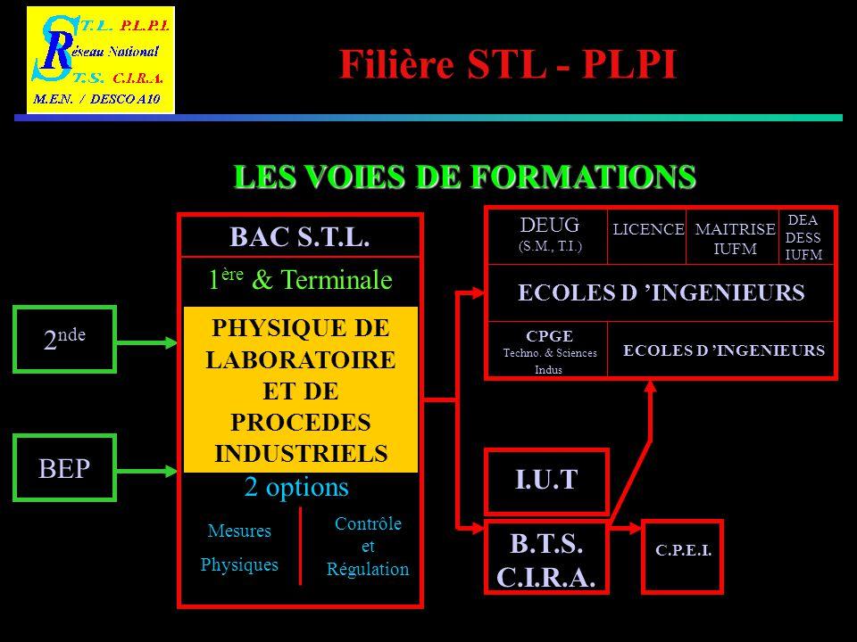 Filière STL - PLPI LES VOIES DE FORMATIONS 2 nde BEP BAC S.T.L. 1 ère & Terminale PHYSIQUE DE LABORATOIRE ET DE PROCEDES INDUSTRIELS 2 options Mesures
