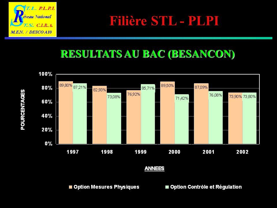 Filière STL - PLPI ORIENTATION POST BAC DES ELEVES DE LA FILIERE STL PLPI OPTION MESURES PHYSIQUES Autres BTS industriels 7% BTS domaine Electricité (Electrotechnique, Electronique, Informatique industrielle 6% BTS CIRA 5% BTS TPIL 11% BTS domaine Optique (Génie optique ou optique lunetier) 23% CPGE 5% Autres DUT 7% DEUG Sciences 5% DUT Mesures Physiques 14% DUT domaine Electricité (Génie électrique / Télécom) 4% Autres orientations 7% Vie Active 6%