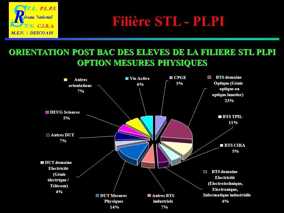 Filière STL - PLPI ORIENTATION POST BAC DES ELEVES DE LA FILIERE STL PLPI OPTION MESURES PHYSIQUES Autres BTS industriels 7% BTS domaine Electricité (