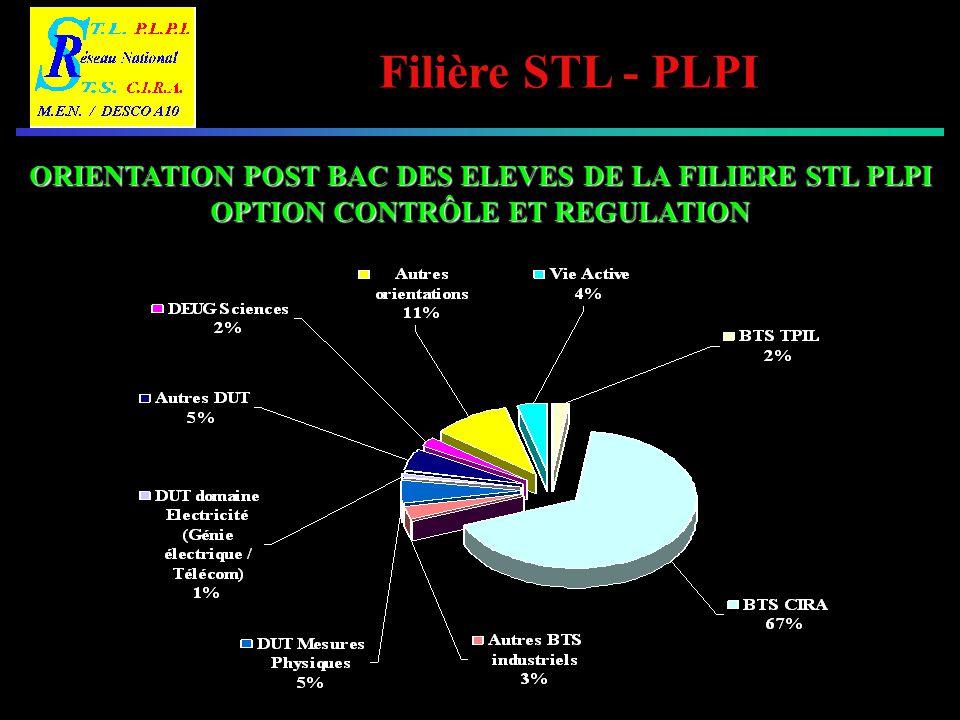 Filière STL - PLPI SALLE DE T.P.- OPTION M.P.