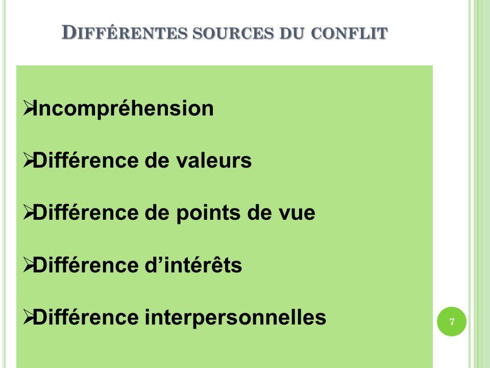 LES REACTIONS AU CONFLIT 8 VOLONTE D'AFFIRMATION VOLONTE DE COOPERATION FAIBLEMOYENFORT FAIBLEEVITERCEDER MOYENCOMPROMIS FORTRIVALISERCOLLABORER Les modèles décrivent différents façons de gérer un conflit selon l'ampleur De la volonté d'une des parties à satisfaire ses propres besoins (affirmation) ou ceux des autres parties (coopération).