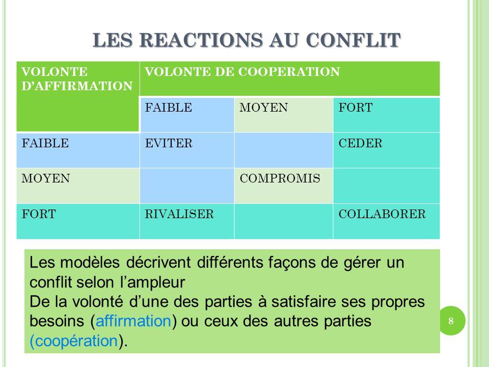 LES REACTIONS AU CONFLIT 9 Conflit latent Conflit en surface Conflit déclaré