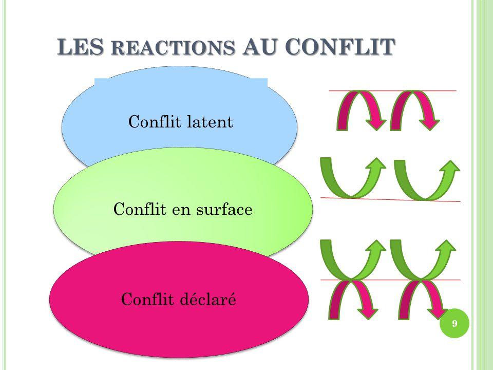 T YPOLOGIE DES CONFLITS 10  Les conflits de données  Les conflits relationnels  Les conflits de valeurs  Les conflits d'intérêts  Les conflits structurels