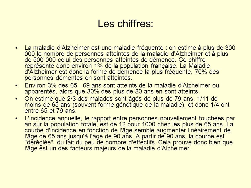 Les chiffres: •La maladie d'Alzheimer est une maladie fréquente : on estime à plus de 300 000 le nombre de personnes atteintes de la maladie d'Alzheim