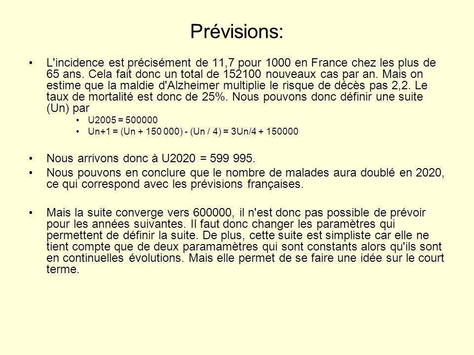 Prévisions: •L'incidence est précisément de 11,7 pour 1000 en France chez les plus de 65 ans. Cela fait donc un total de 152100 nouveaux cas par an. M