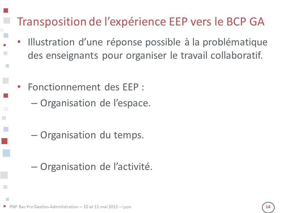 PNP Bac Pro Gestion-Administration – 10 et 11 mai 2012 – Lyon 14 Transposition de l'expérience EEP vers le BCP GA • Illustration d'une réponse possible à la problématique des enseignants pour organiser le travail collaboratif.