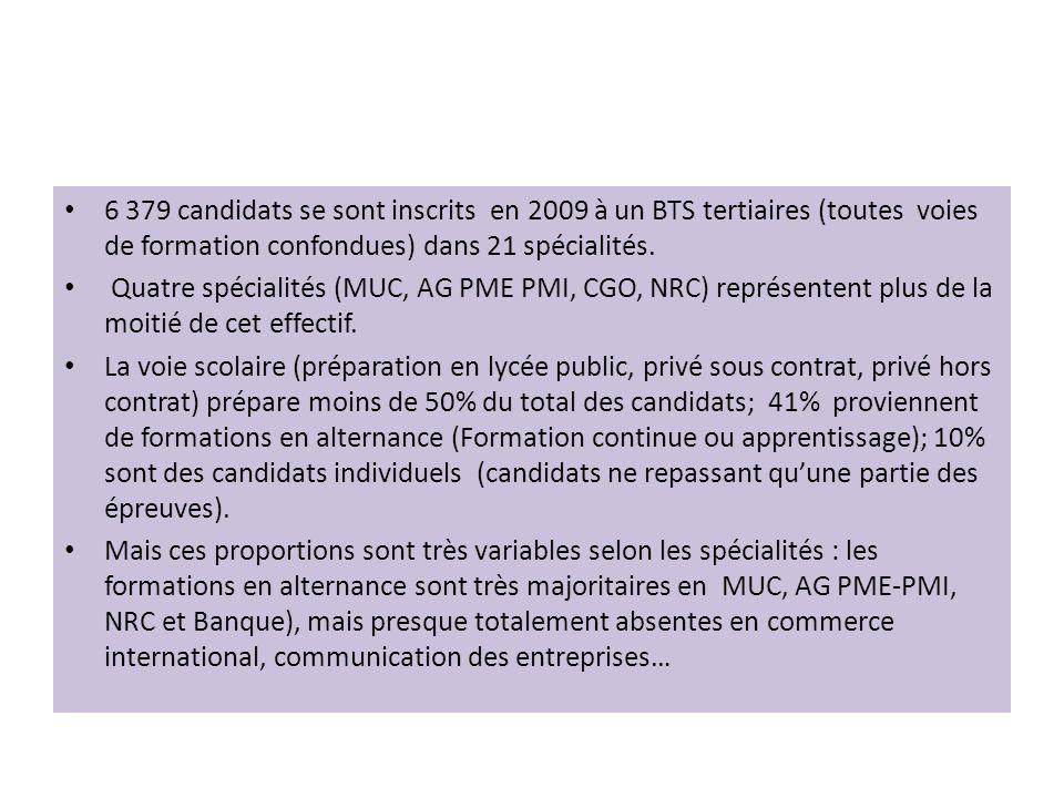 • 6 379 candidats se sont inscrits en 2009 à un BTS tertiaires (toutes voies de formation confondues) dans 21 spécialités.