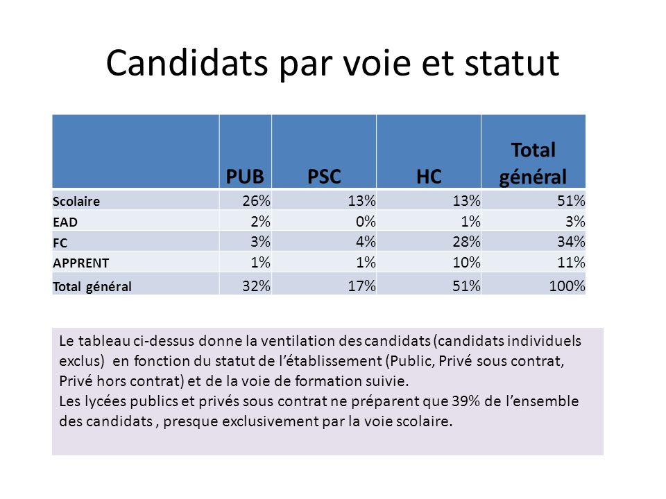 Candidats par voie et statut PUBPSCHC Total général Scolaire 26%13% 51% EAD 2%0%1%3% FC 3%4%28%34% APPRENT 1% 10%11% Total général 32%17%51%100% Le tableau ci-dessus donne la ventilation des candidats (candidats individuels exclus) en fonction du statut de l'établissement (Public, Privé sous contrat, Privé hors contrat) et de la voie de formation suivie.