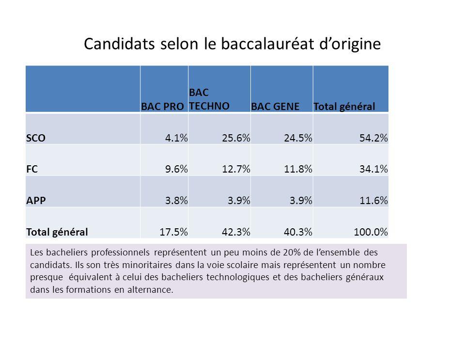 Candidats selon le baccalauréat d'origine BAC PRO BAC TECHNOBAC GENETotal général SCO4.1%25.6%24.5%54.2% FC9.6%12.7%11.8%34.1% APP3.8%3.9% 11.6% Total général17.5%42.3%40.3%100.0% Les bacheliers professionnels représentent un peu moins de 20% de l'ensemble des candidats.