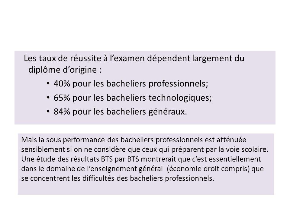 Les taux de réussite à l'examen dépendent largement du diplôme d'origine : • 40% pour les bacheliers professionnels; • 65% pour les bacheliers technologiques; • 84% pour les bacheliers généraux.