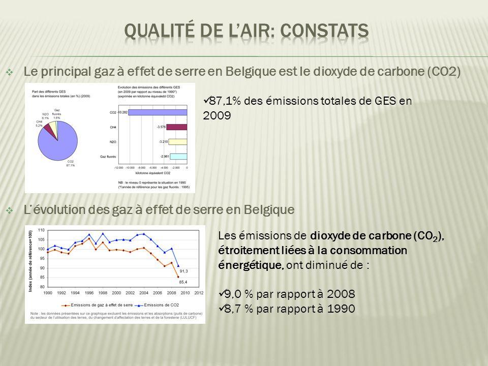  L'évolution des gaz à effet de serre en Belgique Les émissions de dioxyde de carbone (CO 2 ), étroitement liées à la consommation énergétique, ont diminué de :  9,0 % par rapport à 2008  8,7 % par rapport à 1990  Le principal gaz à effet de serre en Belgique est le dioxyde de carbone (CO2)  87,1% des émissions totales de GES en 2009