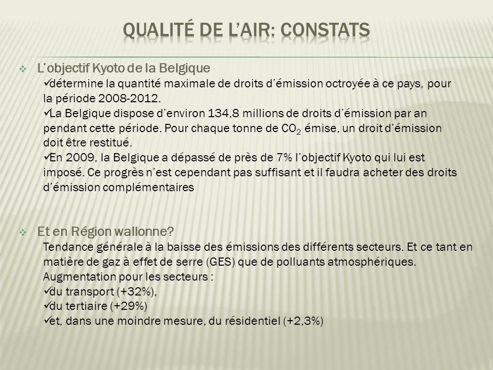  L'objectif Kyoto de la Belgique  détermine la quantité maximale de droits d'émission octroyée à ce pays, pour la période 2008-2012.