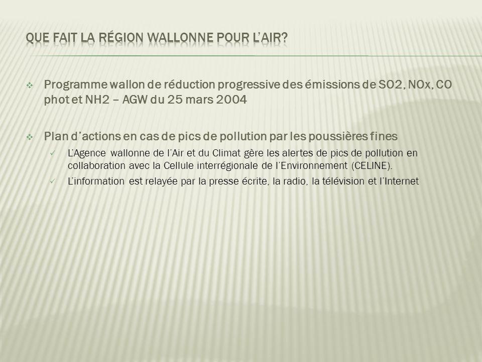  Programme wallon de réduction progressive des émissions de SO2, NOx, CO phot et NH2 – AGW du 25 mars 2004  Plan d'actions en cas de pics de pollution par les poussières fines  L'Agence wallonne de l'Air et du Climat gère les alertes de pics de pollution en collaboration avec la Cellule interrégionale de l'Environnement (CELINE).