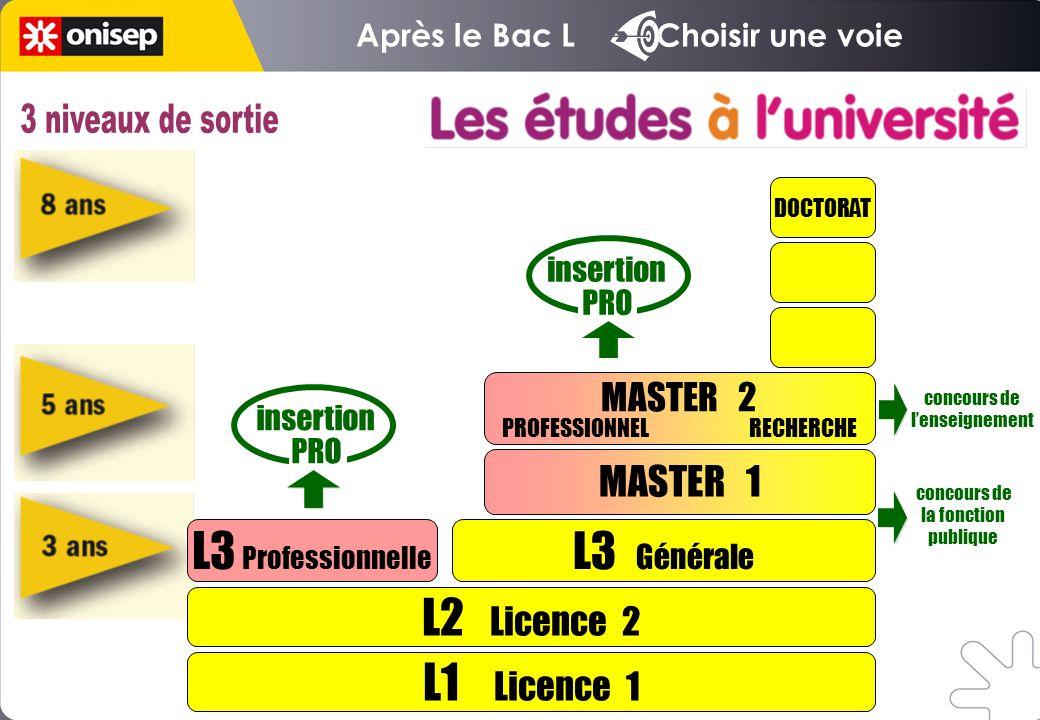 Après le Bac L Choisir une voie L1 Licence 1 L2 Licence 2 L3 Professionnelle L3 Générale MASTER 1 DOCTORAT insertion PRO insertion PRO MASTER 2 PROFES