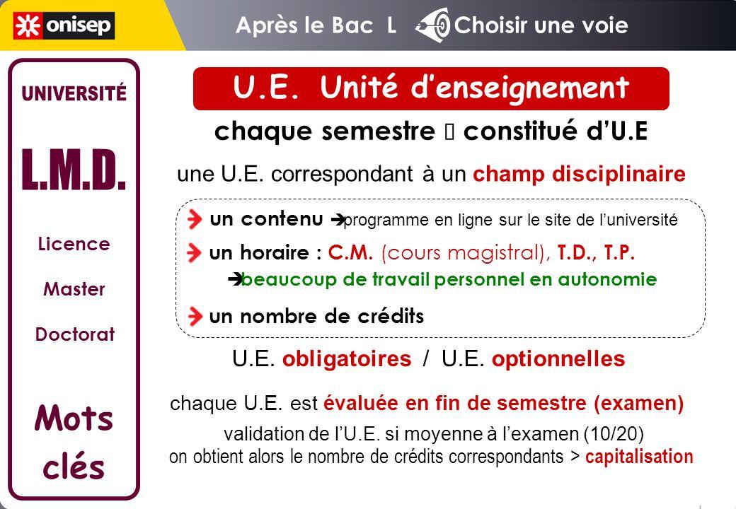 Licence Master Doctorat Mots clés chaque semestre  constitué d'U.E une U.E. correspondant à un champ disciplinaire un horaire : C.M. (cours magistral