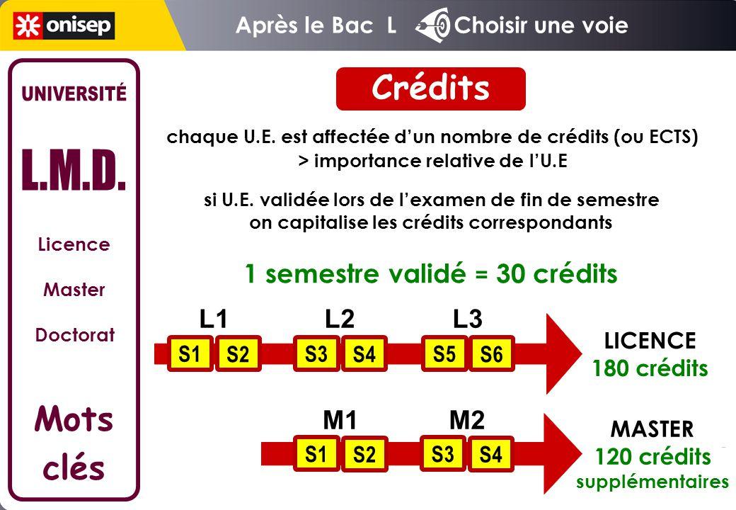 chaque U.E. est affectée d'un nombre de crédits (ou ECTS) > importance relative de l'U.E 1 semestre validé = 30 crédits LICENCE 180 crédits si U.E. va