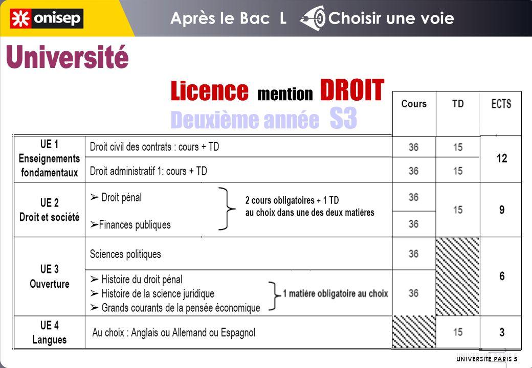Licence mention DROIT Deuxième année S3 UNIVERSITE PARIS 5 Après le Bac L Choisir une voie UNIVERSITE PARIS 5