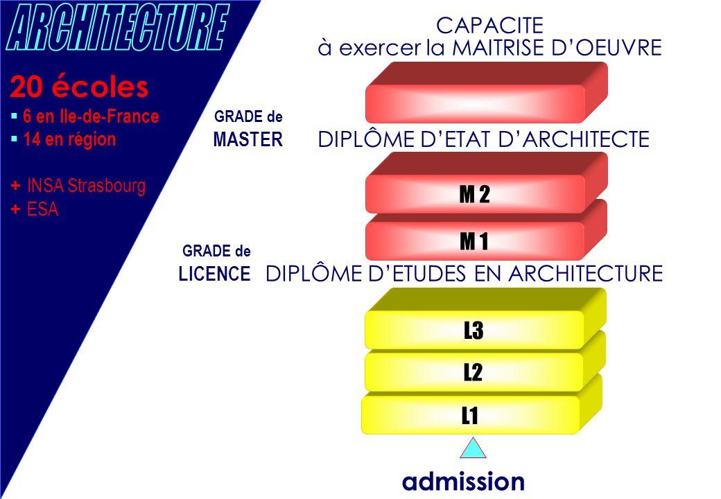 L1 L2 L3 20 écoles  6 en Ile-de-France  14 en région + INSA Strasbourg + ESA M 1 M 2 admission DIPLÔME D'ETUDES EN ARCHITECTURE DIPLÔME D'ETAT D'ARC