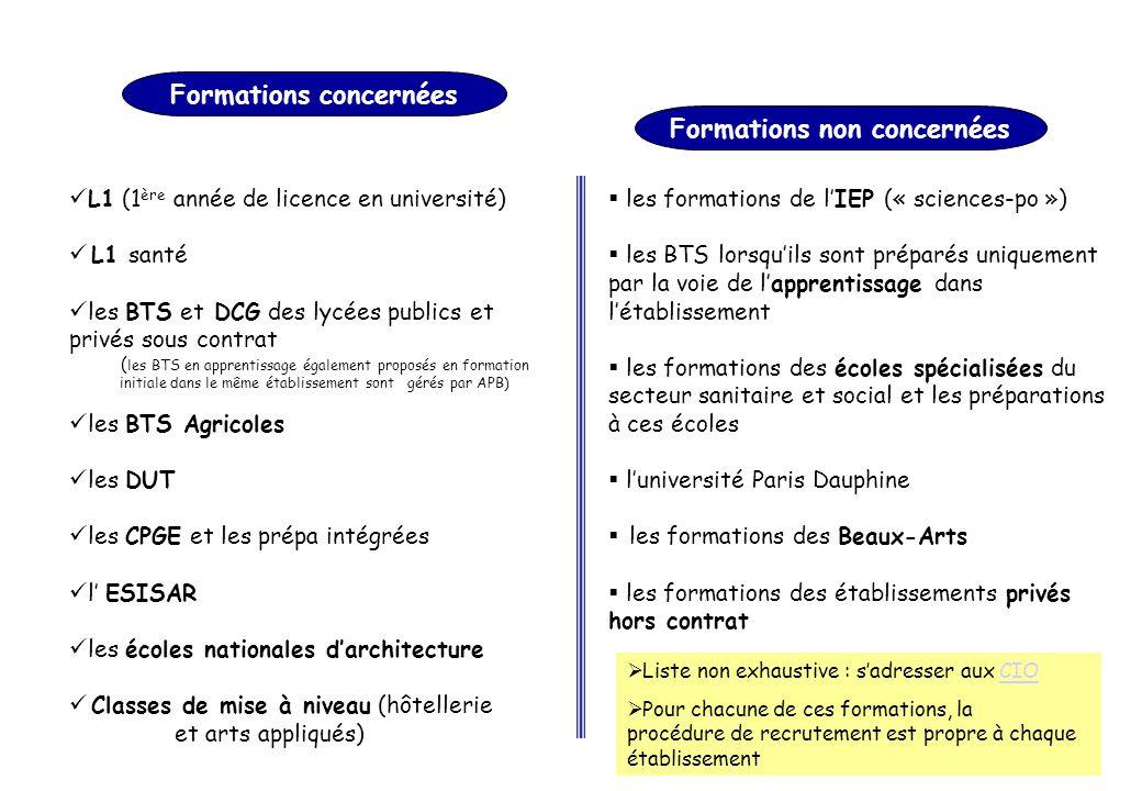  L1 (1 ère année de licence en université)  L1 santé  les BTS et DCG des lycées publics et privés sous contrat ( les BTS en apprentissage également