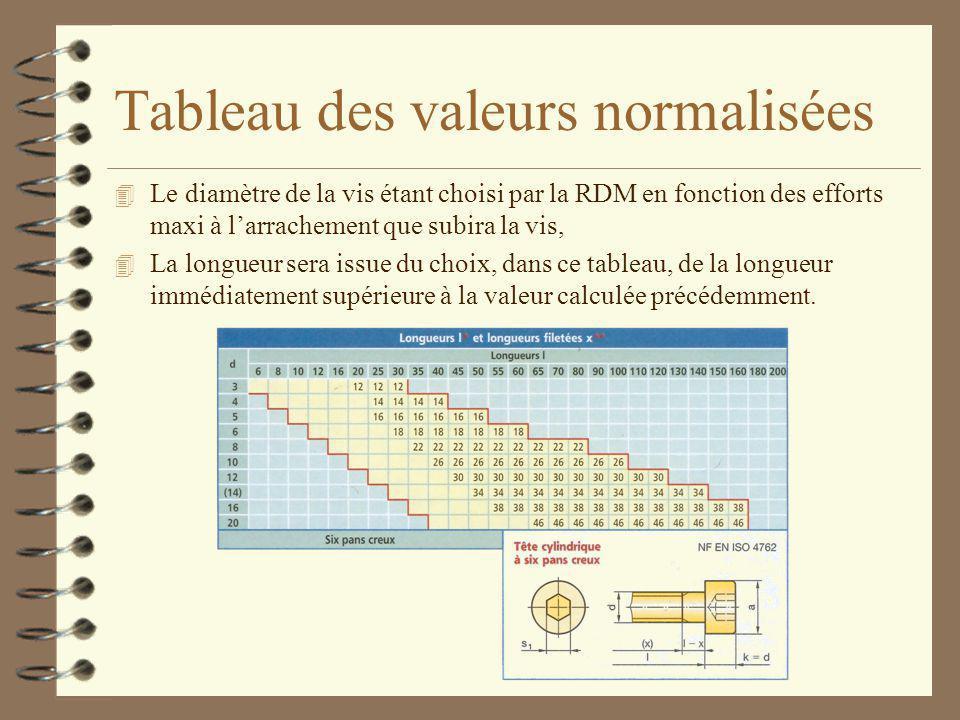 Tableau des valeurs normalisées 4 Le diamètre de la vis étant choisi par la RDM en fonction des efforts maxi à l'arrachement que subira la vis, 4 La l
