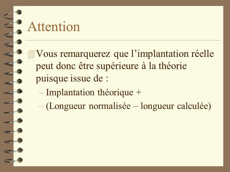 Attention 4 Vous remarquerez que l'implantation réelle peut donc être supérieure à la théorie puisque issue de : –Implantation théorique + –(Longueur