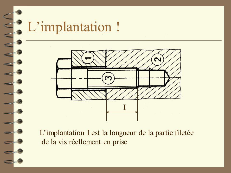 L'implantation ! I L'implantation I est la longueur de la partie filetée de la vis réellement en prise