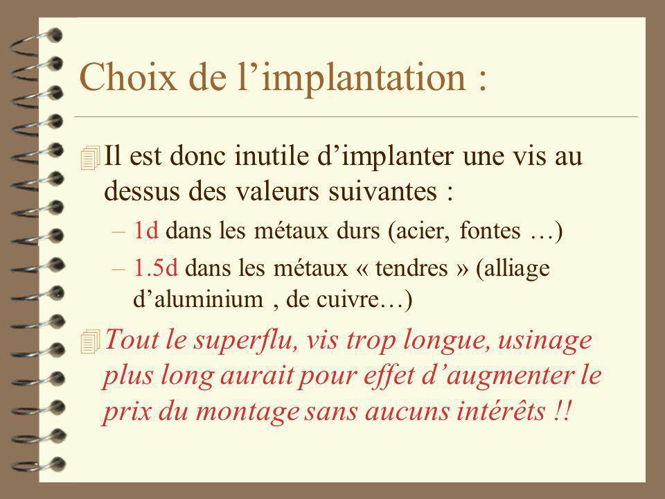 Choix de l'implantation : 4 Il est donc inutile d'implanter une vis au dessus des valeurs suivantes : –1d dans les métaux durs (acier, fontes …) –1.5d