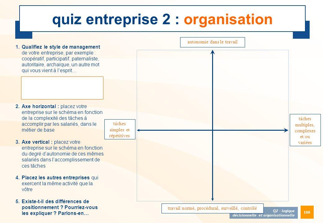 100 quiz entreprise 2 : organisation 1.Qualifiez le style de management de votre entreprise, par exemple : coopératif, participatif, paternaliste, aut