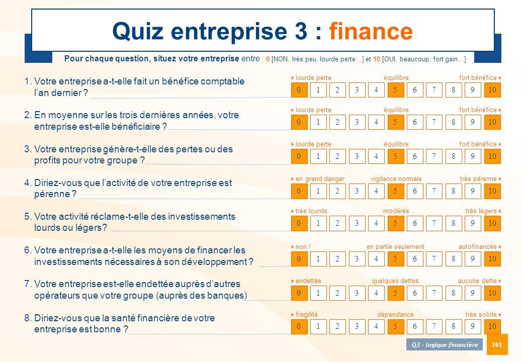 101 Quiz entreprise 3 : finance 012345678910 Pour chaque question, situez votre entreprise entre : 0 [NON, très peu, lourde perte…] et 10 [OUI, beauco