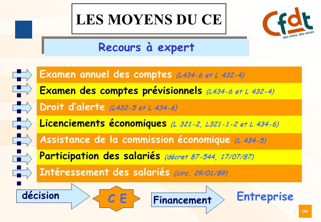 109 LES MOYENS DU CE Recours à expert Examen annuel des comptes (L434-6 et L 432-4) Examen des comptes prévisionnels (L434-6 et L 432-4) Droit d'alert