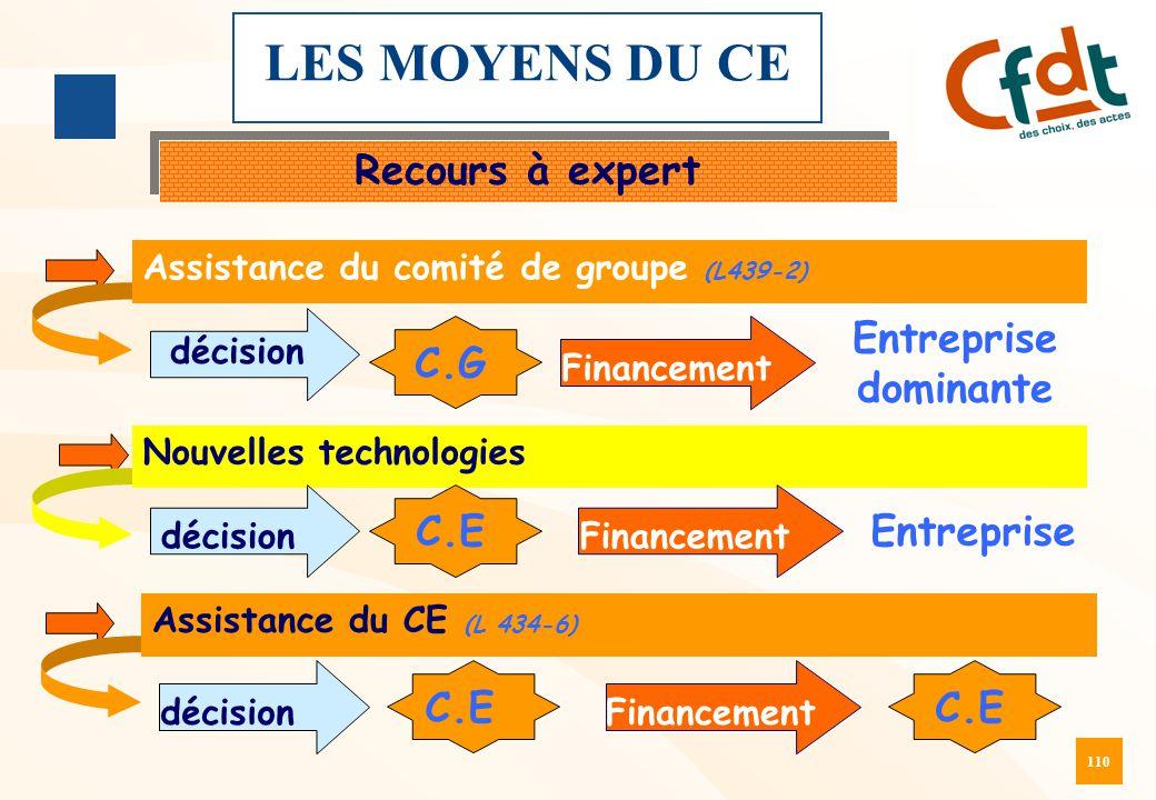 110 LES MOYENS DU CE Recours à expert Assistance du comité de groupe (L439-2) Nouvelles technologies (L434-6 et L 432-4) Assistance du CE (L 434-6) dé