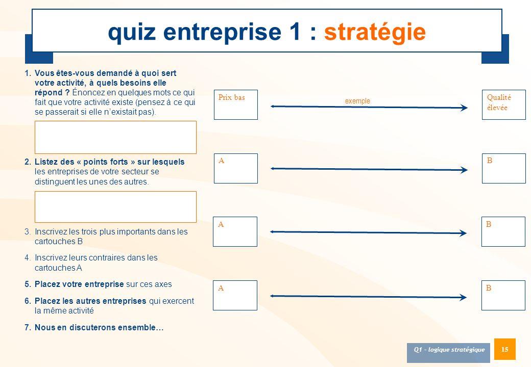 15 quiz entreprise 1 : stratégie Prix bas 1.Vous êtes-vous demandé à quoi sert votre activité, à quels besoins elle répond ? Énoncez en quelques mots