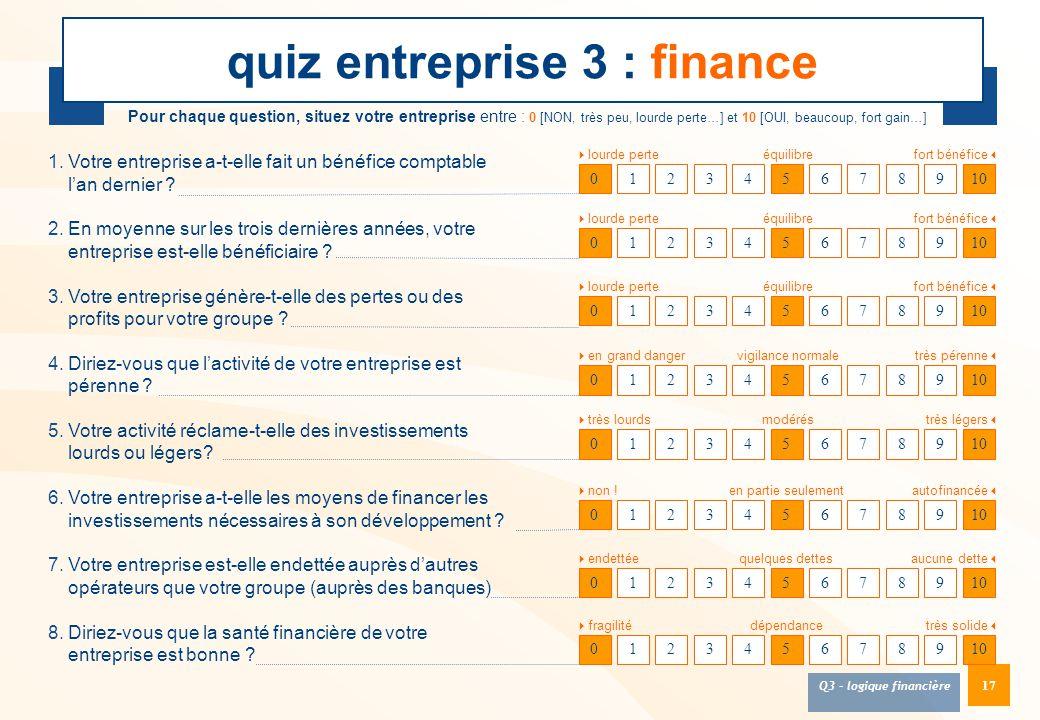 17 quiz entreprise 3 : finance 012345678910 Pour chaque question, situez votre entreprise entre : 0 [NON, très peu, lourde perte…] et 10 [OUI, beaucou