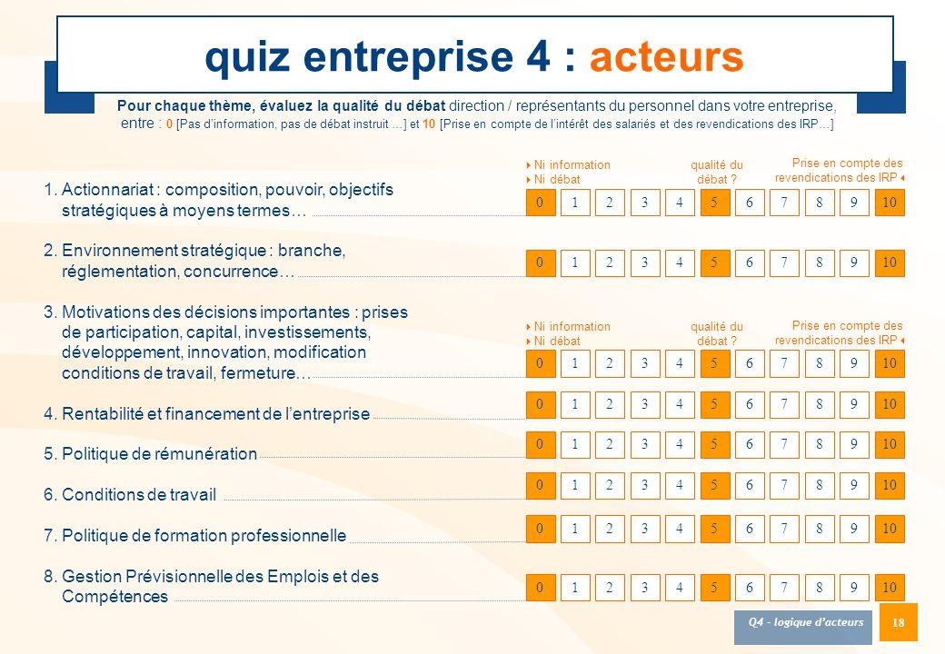 18 quiz entreprise 4 : acteurs Pour chaque thème, évaluez la qualité du débat direction / représentants du personnel dans votre entreprise, entre : 0