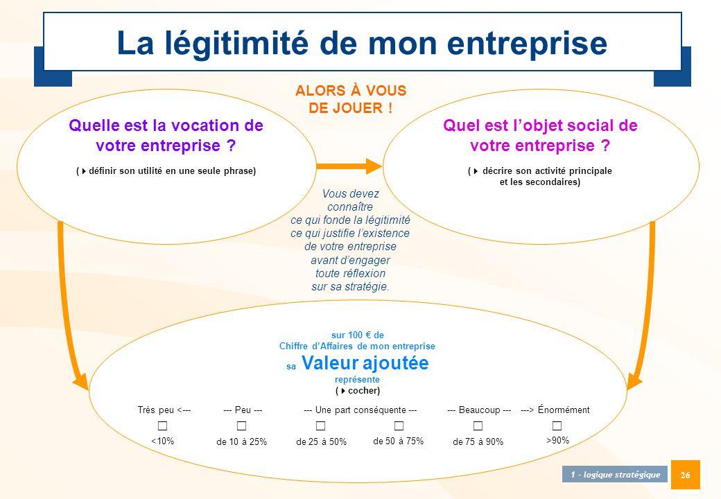 26 La légitimité de mon entreprise 1 - logique stratégique Quelle est la vocation de votre entreprise ? (  définir son utilité en une seule phrase) Q