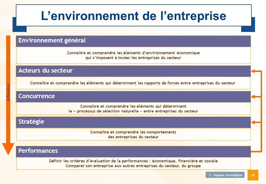 28 L'environnement de l'entreprise 1 - logique stratégique Environnement général Acteurs du secteur Stratégie Performances Définir les critères d'éval