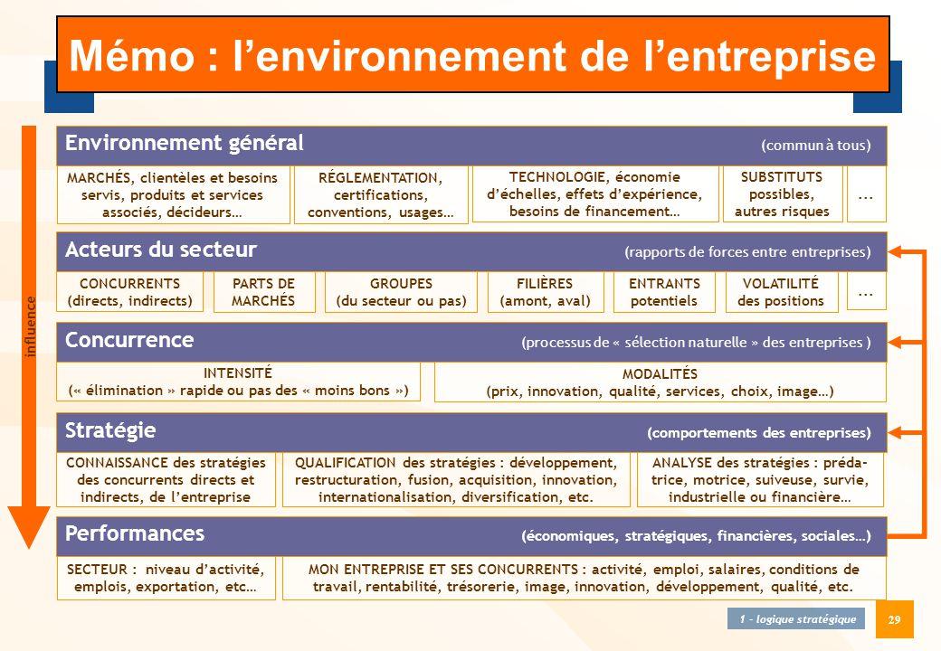 29 Mémo : l'environnement de l'entreprise 1 - logique stratégique Environnement général (commun à tous) MARCHÉS, clientèles et besoins servis, produit